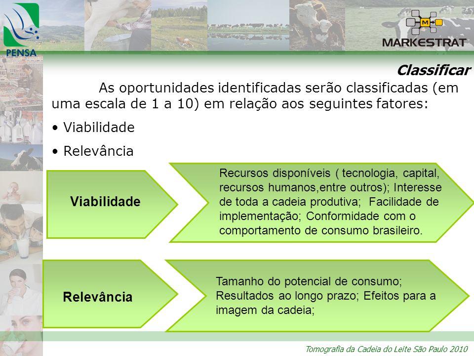 Tomografia da Cadeia do Leite São Paulo 2010 Classificar As oportunidades identificadas serão classificadas (em uma escala de 1 a 10) em relação aos s