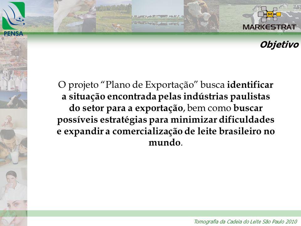 Tomografia da Cadeia do Leite São Paulo 2010 Objetivo O projeto Plano de Exportação busca identificar a situação encontrada pelas indústrias paulistas