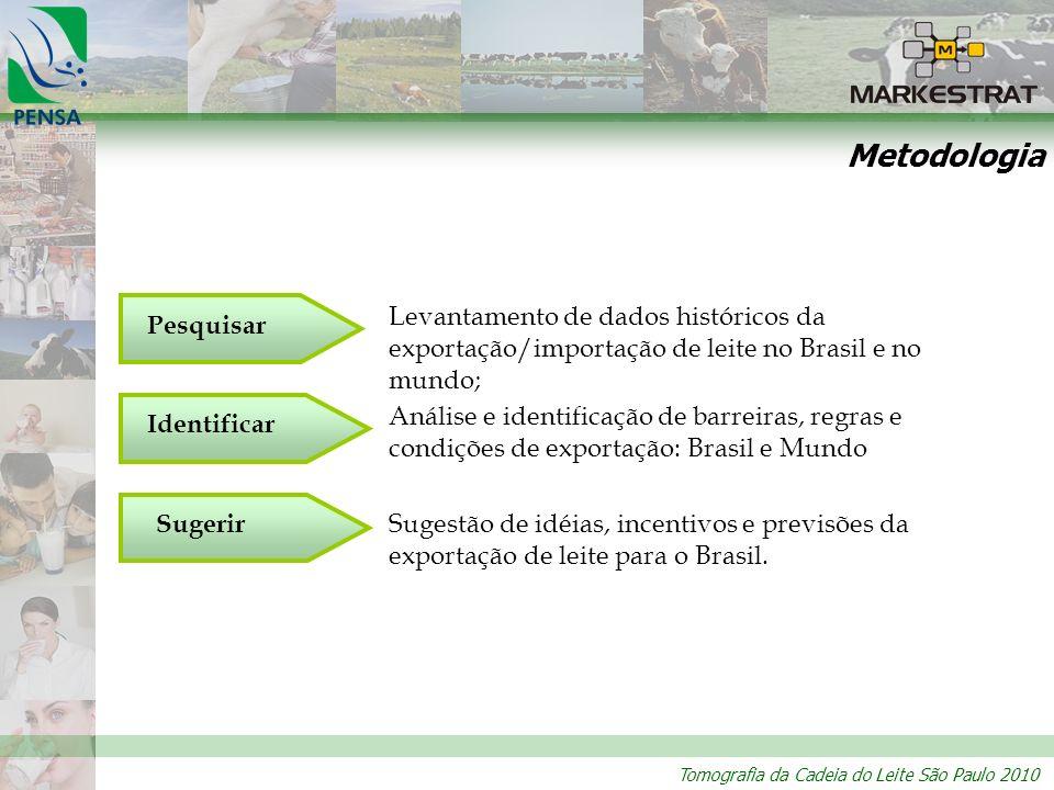 Tomografia da Cadeia do Leite São Paulo 2010 Metodologia Pesquisar Identificar Sugerir Levantamento de dados históricos da exportação/importação de le