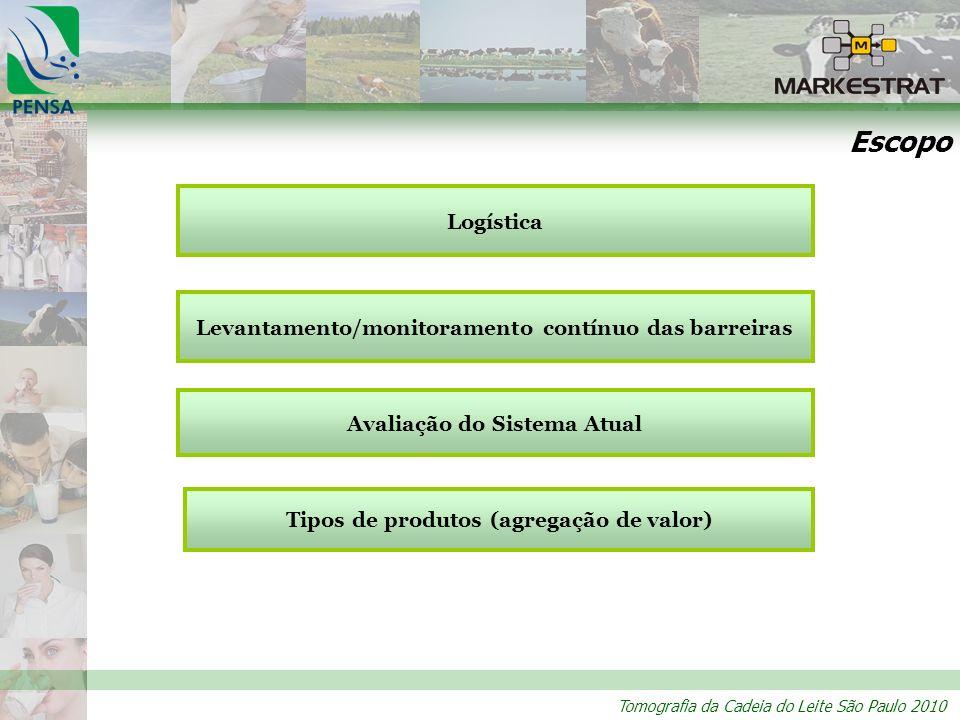 Tomografia da Cadeia do Leite São Paulo 2010 Escopo Avaliação do Sistema Atual Levantamento/monitoramento contínuo das barreiras Tipos de produtos (ag