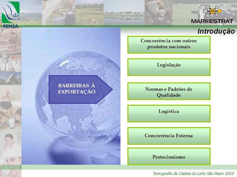 Tomografia da Cadeia do Leite São Paulo 2010 Introdução BARREIRAS À EXPORTAÇÃO Concorrência com outros produtos nacionais Legislação Normas e Padrões