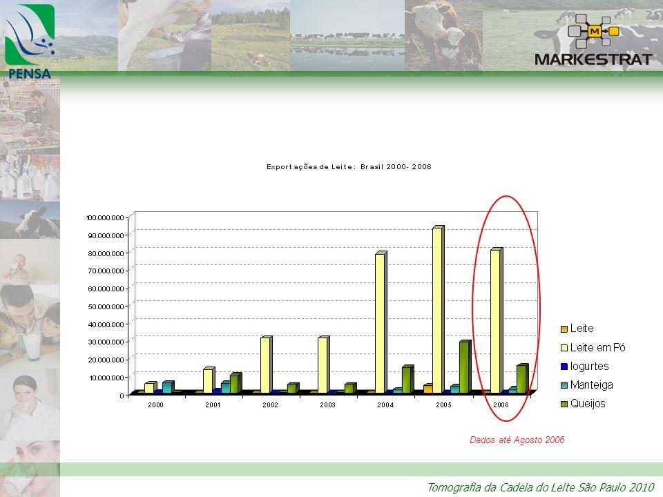 Dados até Agosto 2006