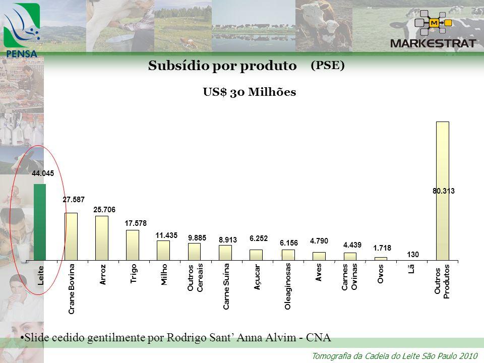 Tomografia da Cadeia do Leite São Paulo 2010 Slide cedido gentilmente por Rodrigo Sant Anna Alvim - CNA Subsídio por produto US$ 30 Milhões (PSE)