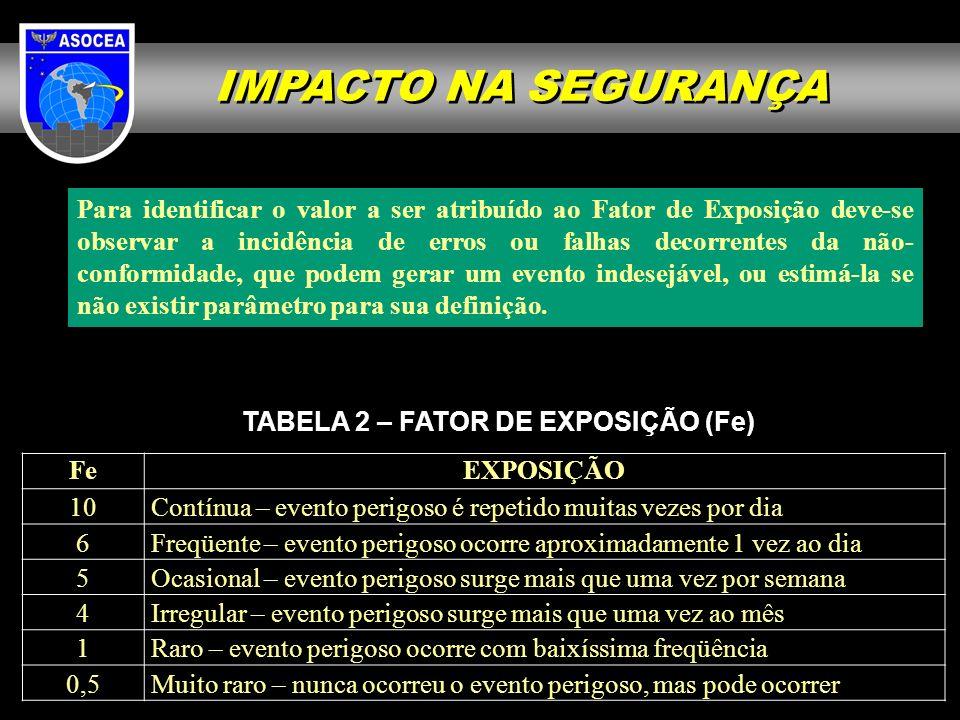 IMPACTO NA SEGURANÇA Para identificar o valor a ser atribuído ao Fator de Exposição deve-se observar a incidência de erros ou falhas decorrentes da nã