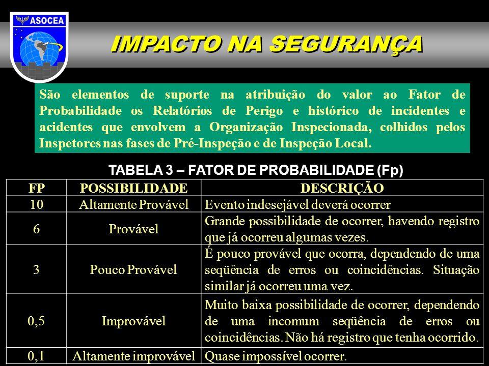 IMPACTO NA SEGURANÇA São elementos de suporte na atribuição do valor ao Fator de Probabilidade os Relatórios de Perigo e histórico de incidentes e aci