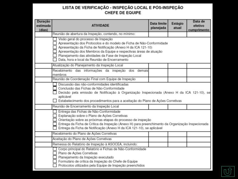 CINDACTA-ZZ Incompatibilidade do IS atribuído com prazo máximo FALHAS FREQUENTES FICHA DE NÃO-CONFORMIDADE
