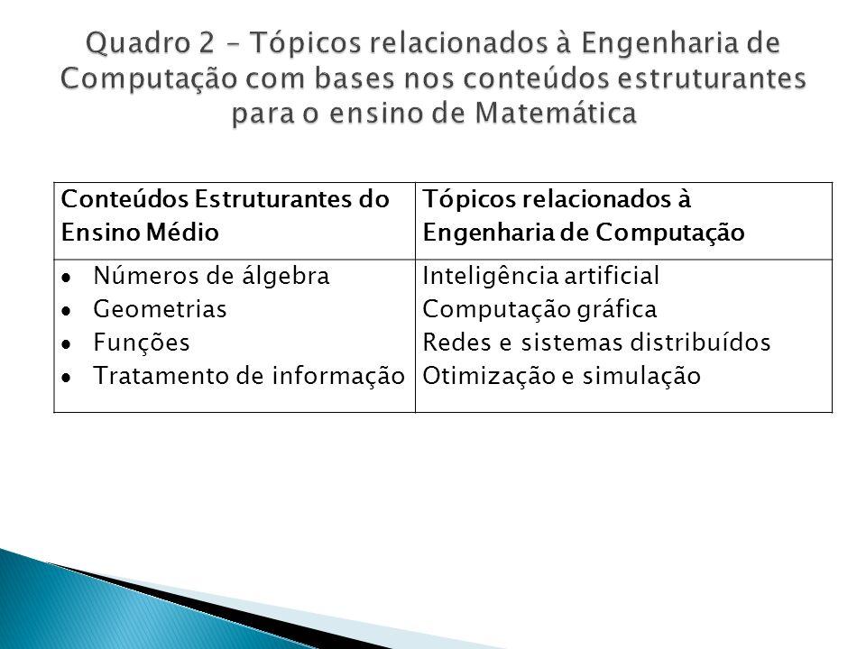 Conteúdos Estruturantes do Ensino Médio Tópicos relacionados à Engenharia de Computação Números de álgebra Geometrias Funções Tratamento de informação