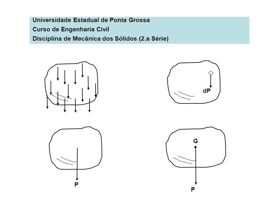 Universidade Estadual de Ponta Grossa Curso de Engenharia Civil Disciplina de Mecânica dos Sólidos (2.a Série) dP P P G