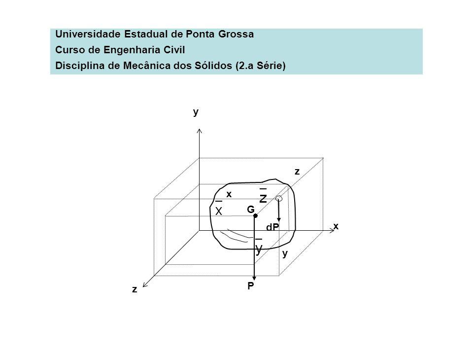Universidade Estadual de Ponta Grossa Curso de Engenharia Civil Disciplina de Mecânica dos Sólidos (2.a Série) dP P G x y z x y z