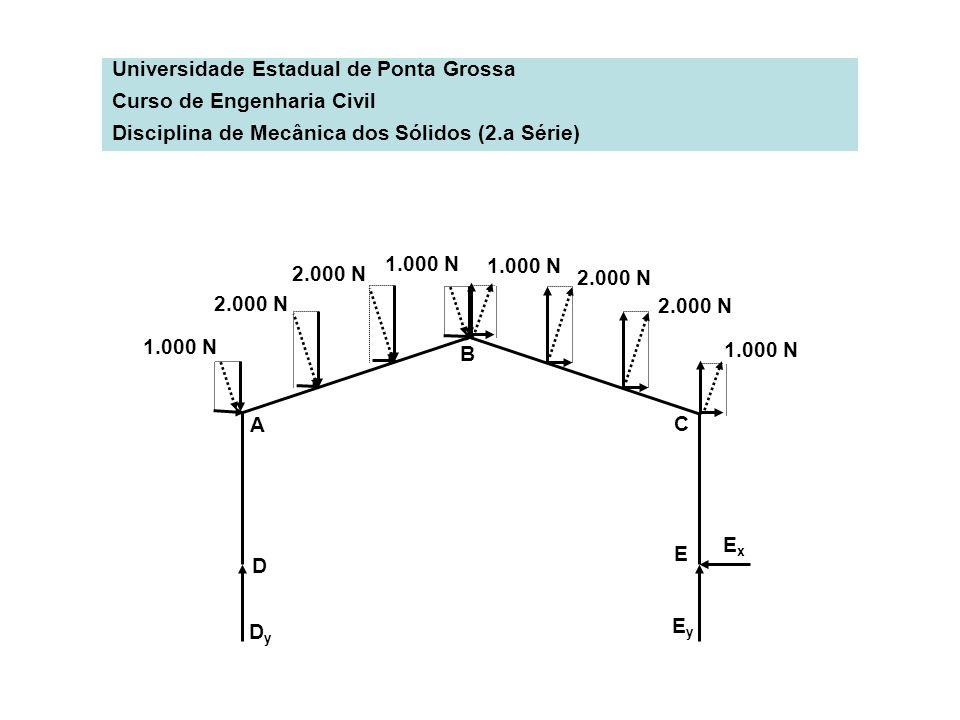 Universidade Estadual de Ponta Grossa Curso de Engenharia Civil Disciplina de Mecânica dos Sólidos (2.a Série) A C D E DyDy EyEy ExEx 1.000 N 2.000 N