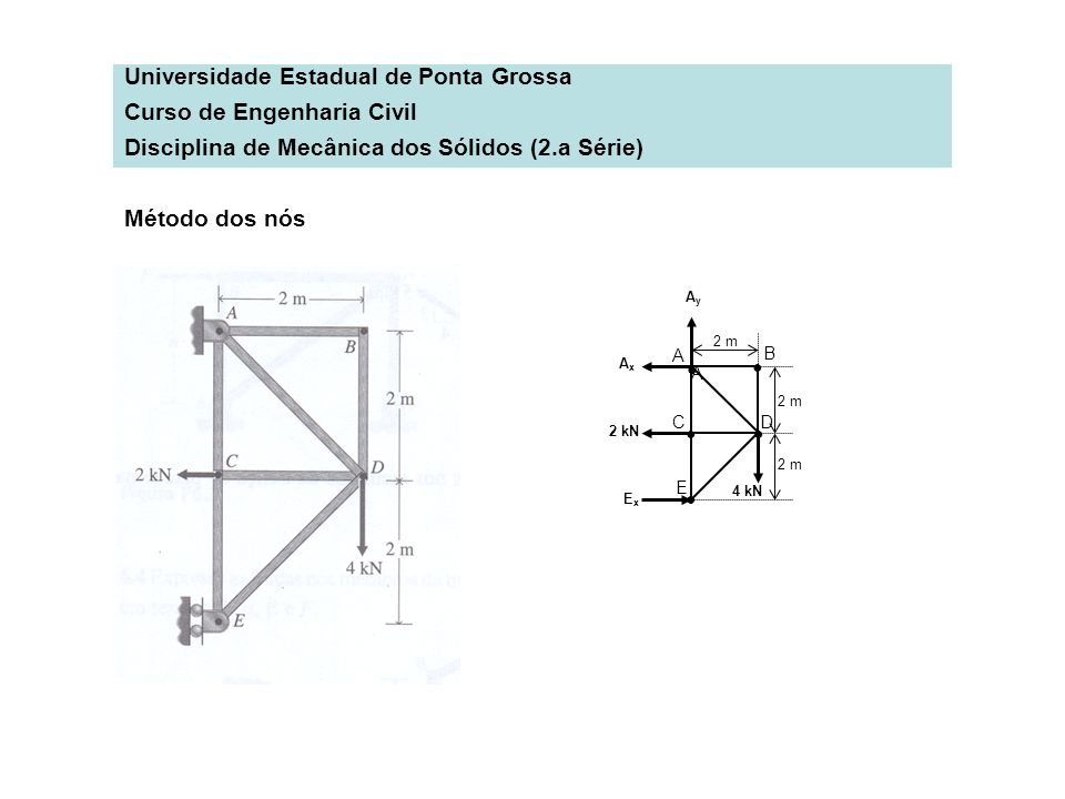 Universidade Estadual de Ponta Grossa Curso de Engenharia Civil Disciplina de Mecânica dos Sólidos (2.a Série) A A B CD E 2 m 2 kN 4 kN ExEx AxAx AyAy