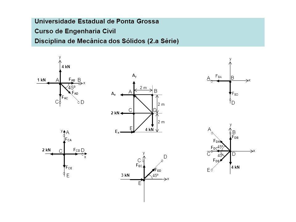 Universidade Estadual de Ponta Grossa Curso de Engenharia Civil Disciplina de Mecânica dos Sólidos (2.a Série) A A B CD E 2 m 2 kN 4 kN ExEx AxAx B F