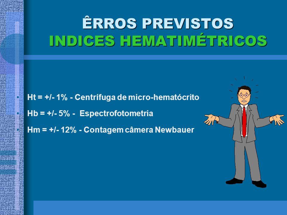 ÊRROS PREVISTOS INDICES HEMATIMÉTRICOS Ht = +/- 1% - Centrífuga de micro-hematócrito Hb = +/- 5% - Espectrofotometria Hm = +/- 12% - Contagem câmera N