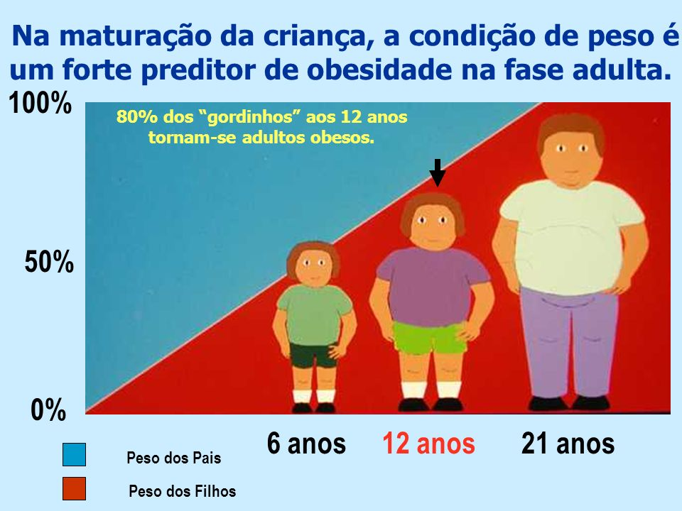 Na maturação da criança, a condição de peso é um forte preditor de obesidade na fase adulta. 100% 50% 0% 6 anos12 anos21 anos Peso dos Pais Peso dos F
