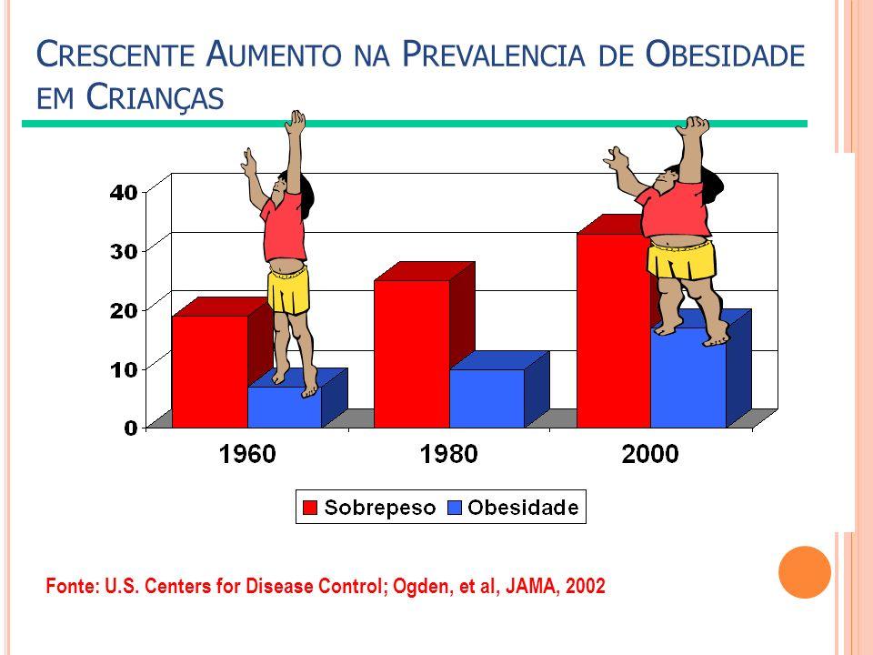 C RESCENTE A UMENTO NA P REVALENCIA DE O BESIDADE EM C RIANÇAS Fonte: U.S. Centers for Disease Control; Ogden, et al, JAMA, 2002
