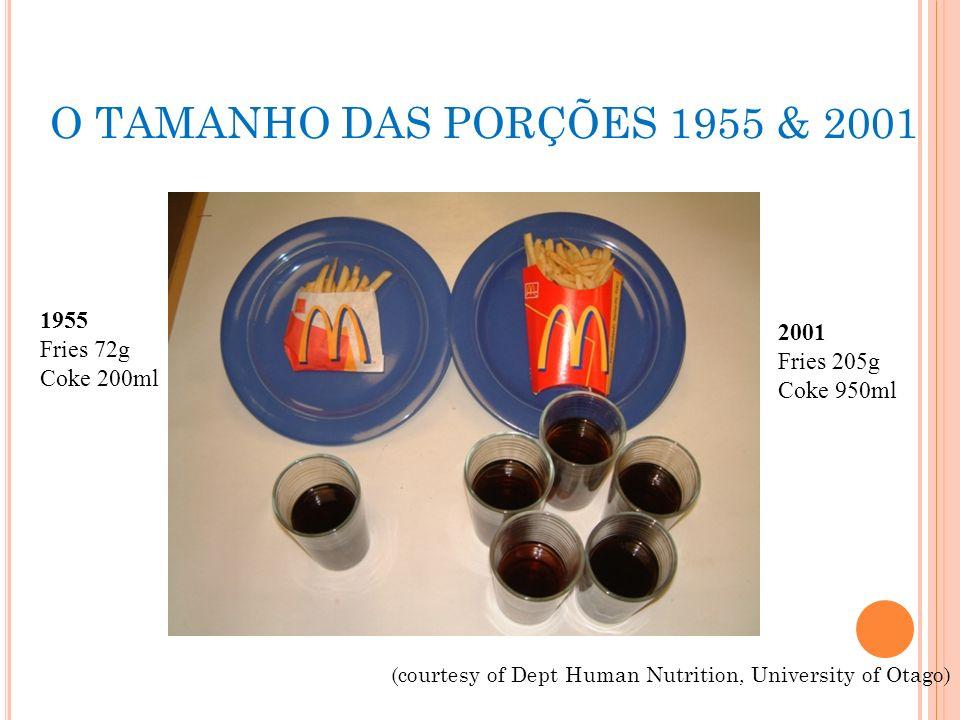 O TAMANHO DAS PORÇÕES 1955 & 2001 1955 Fries 72g Coke 200ml 2001 Fries 205g Coke 950ml (courtesy of Dept Human Nutrition, University of Otago)