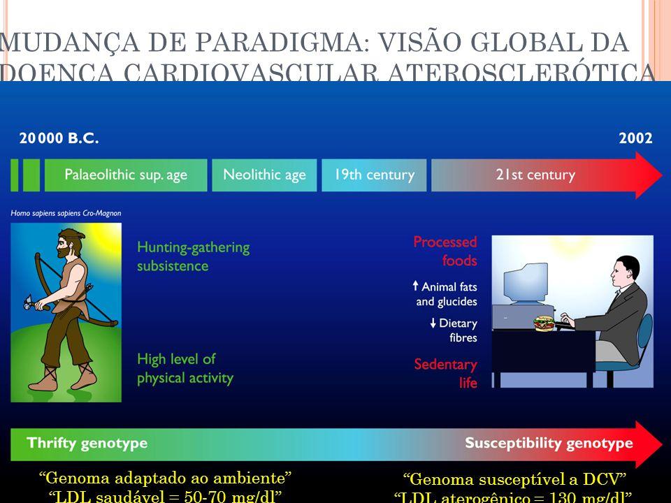 MUDANÇA DE PARADIGMA: VISÃO GLOBAL DA DOENÇA CARDIOVASCULAR ATEROSCLERÓTICA Genoma adaptado ao ambiente LDL saudável = 50-70 mg/dl Genoma susceptível