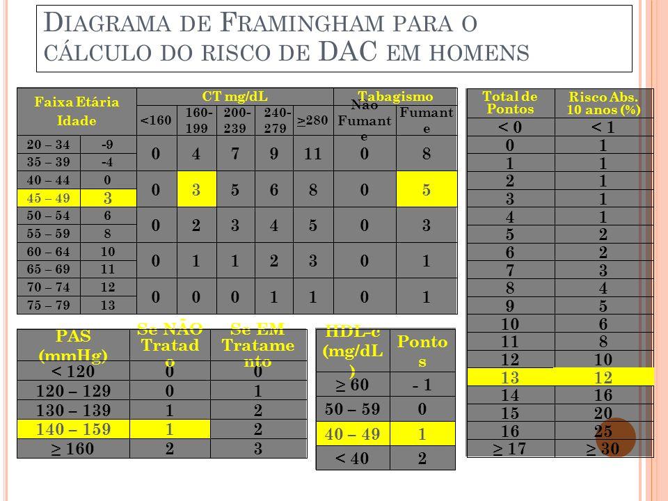 D IAGRAMA DE F RAMINGHAM PARA O CÁLCULO DO RISCO DE DAC EM HOMENS NCEP Adult Treatment Panel III Report. JAMA. 2001;285(19):2486-2497. 2< 40 140 – 49