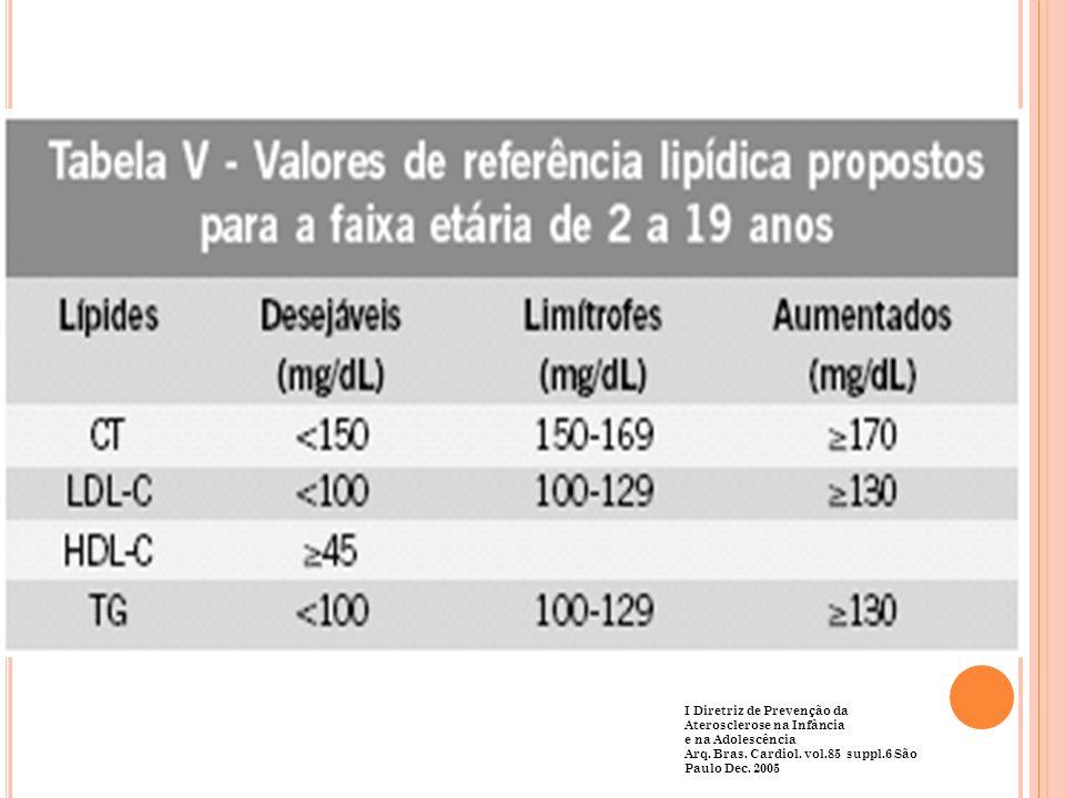 I Diretriz de Prevenção da Aterosclerose na Infância e na Adolescência Arq. Bras. Cardiol. vol.85 suppl.6 São Paulo Dec. 2005