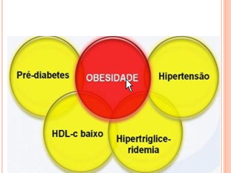OBESIDADE Obesidade é uma doença onde existe excesso de gordura corporal.