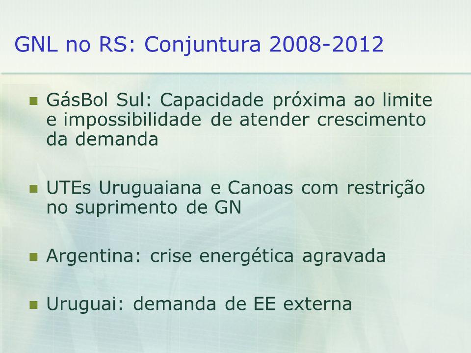 GNL no RS: Conjuntura 2008-2012 GásBol Sul: Capacidade próxima ao limite e impossibilidade de atender crescimento da demanda UTEs Uruguaiana e Canoas