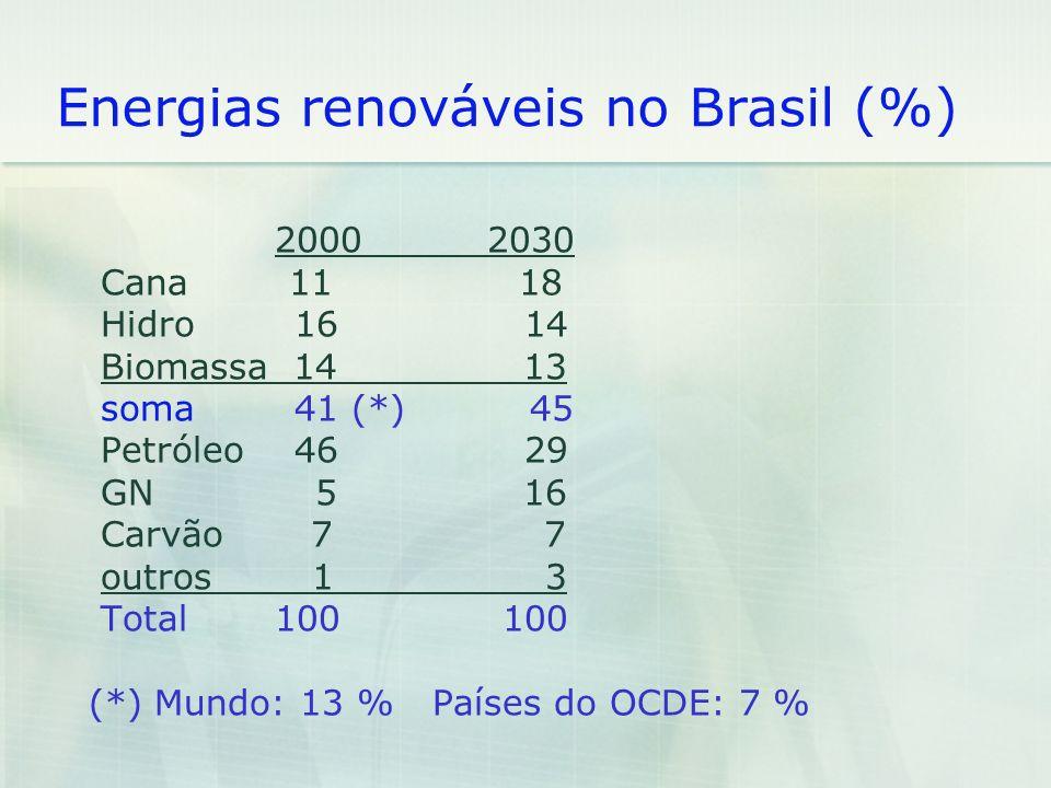 Energias renováveis no Brasil (%) 2000 2030 Cana 11 18 Hidro 16 14 Biomassa 14 13 soma 41 (*) 45 Petróleo 46 29 GN 5 16 Carvão 7 7 outros 1 3 Total 10