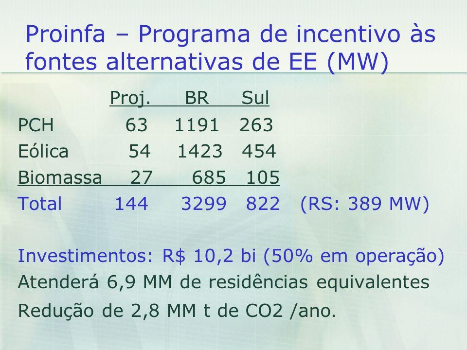 Proinfa – Programa de incentivo às fontes alternativas de EE (MW) Proj. BR Sul PCH 63 1191 263 Eólica 54 1423 454 Biomassa 27 685 105 Total 144 3299 8