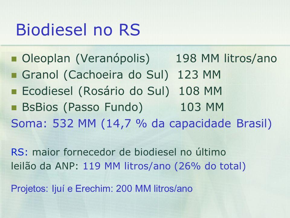 Biodiesel no RS Oleoplan (Veranópolis) 198 MM litros/ano Granol (Cachoeira do Sul) 123 MM Ecodiesel (Rosário do Sul) 108 MM BsBios (Passo Fundo) 103 M