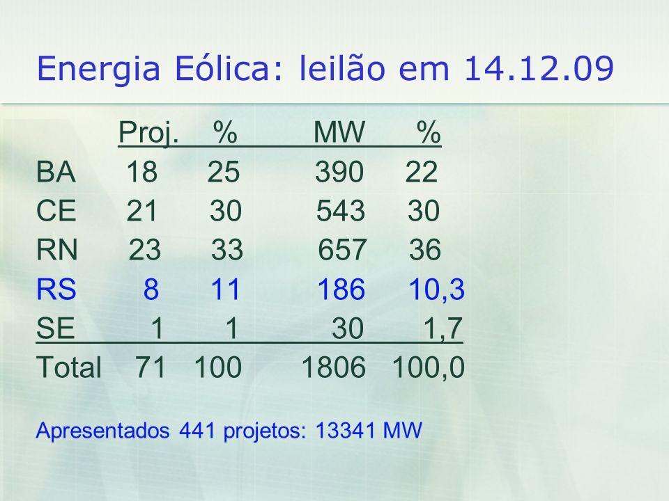 Energia Eólica: leilão em 14.12.09 Proj. % MW % BA 18 25 390 22 CE 21 30 543 30 RN 23 33 657 36 RS 8 11 186 10,3 SE 1 1 30 1,7 Total 71 100 1806 100,0