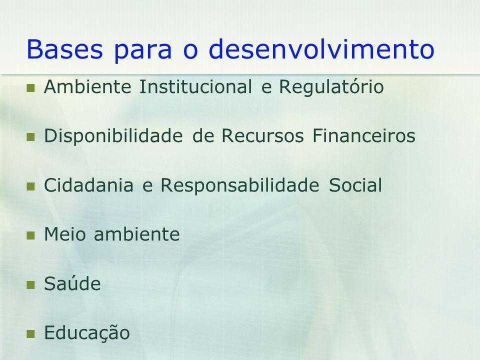 Bases para o desenvolvimento Ambiente Institucional e Regulatório Disponibilidade de Recursos Financeiros Cidadania e Responsabilidade Social Meio amb