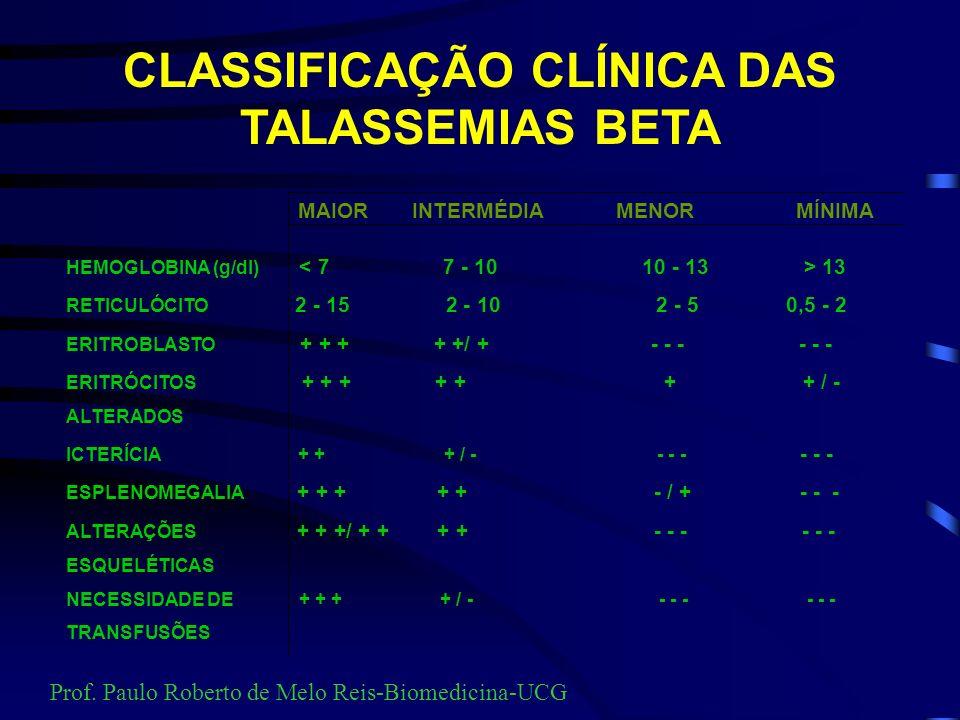 Talassemia beta As talassemias beta ocorrem por falha do gene que sintetiza a globina beta, situados no cromossoma 11. A diminuição da globina beta pr
