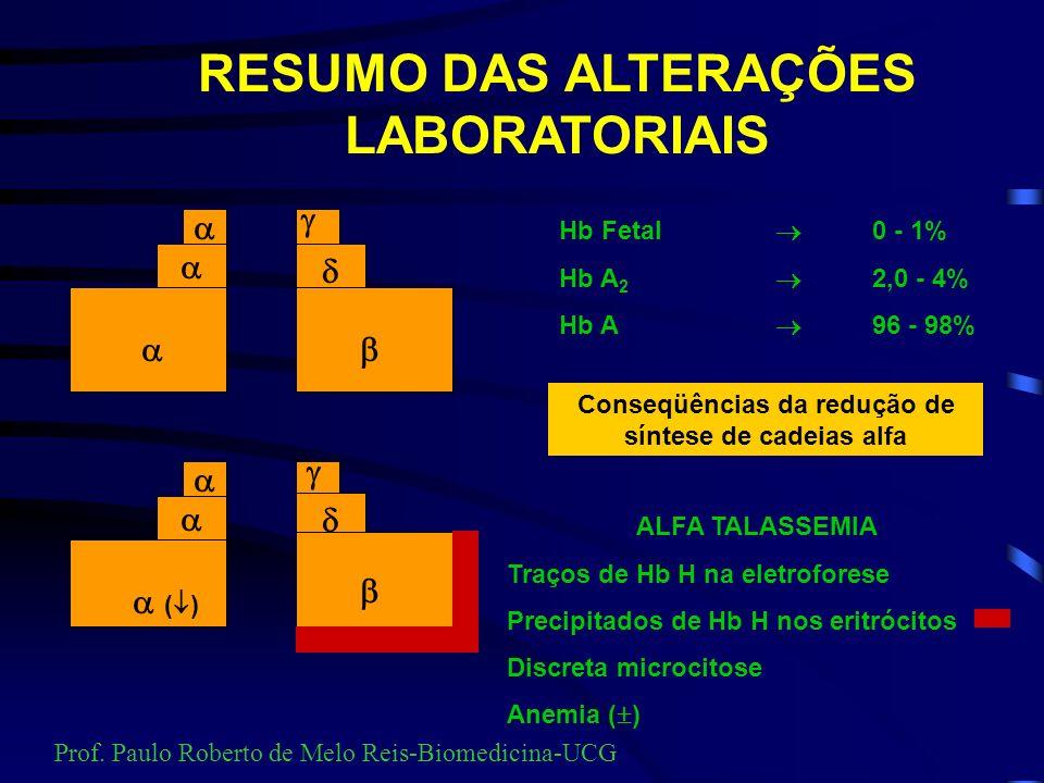 TALASSEMIA ALFA CONSEQÜÊNCIAS da LESÃO GENÉTICA NO CROMOSSOMO 16 O DESEQUILÍBRIO /. Sobra cadeia que tetramerizam-se FORMANDO Hb H ( 4 ) Prof. Paulo R