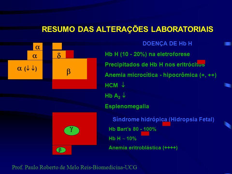 RESUMO DAS ALTERAÇÕES LABORATORIAIS ( ) Hb Fetal 0 - 1% Hb A 2 2,0 - 4% Hb A 96 - 98% Conseqüências da redução de síntese de cadeias alfa ALFA TALASSE