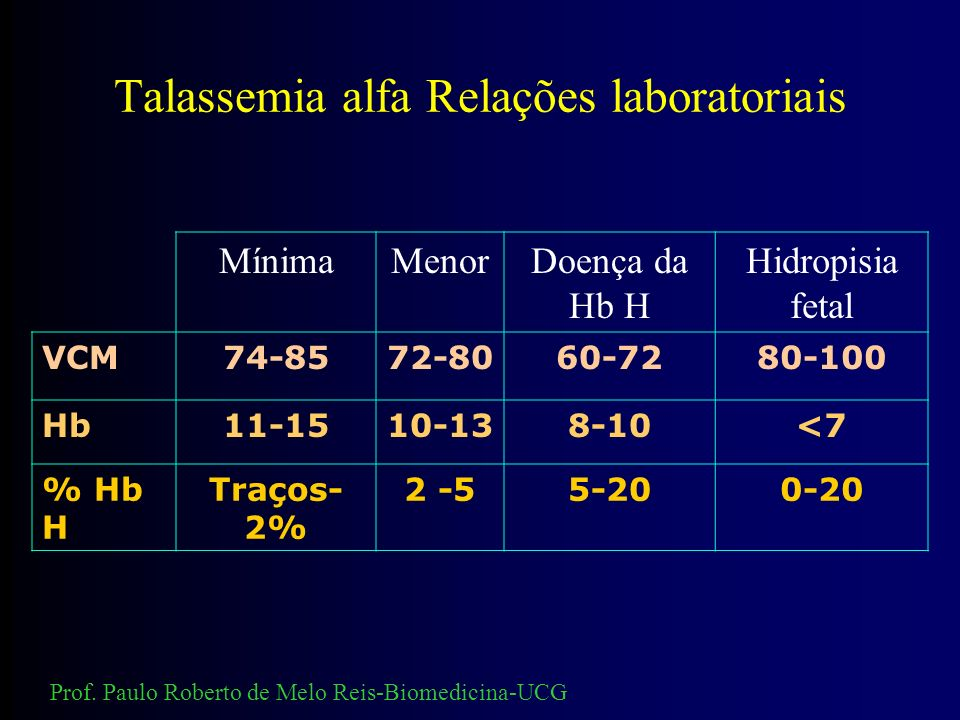 RESUMO DAS ALTERAÇÕES LABORATORIAIS ( ) DOENÇA DE Hb H Hb H (10 - 20%) na eletroforese Precipitados de Hb H nos eritrócitos Anemia microcítica - hipoc