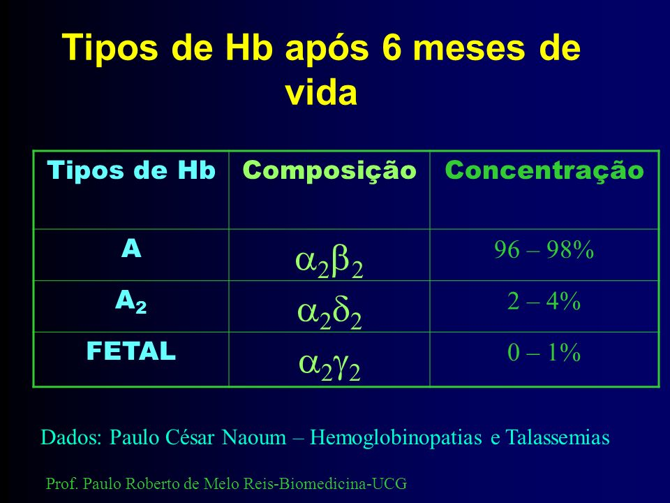 Talassemia alfa Hidropisia fetal Prof. Paulo Roberto de Melo Reis-Biomedicina-UCG