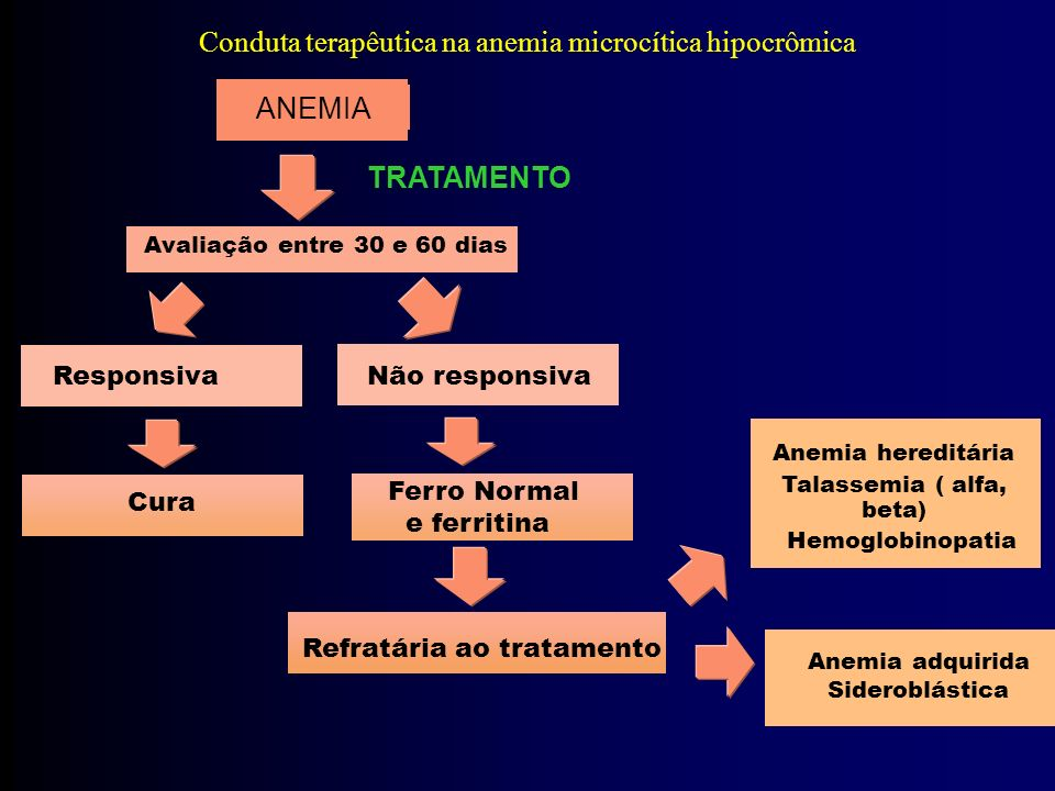 ANEMIA TRATAMENTO Avaliação entre 30 e 60 dias Responsiva Não responsiva Cura Refratária ao tratamento Anemia hereditária Talassemia ( alfa, beta) Hemoglobinopatia Anemia adquirida Sideroblástica Conduta terapêutica na anemia microcítica hipocrômica Ferro Normal e ferritina