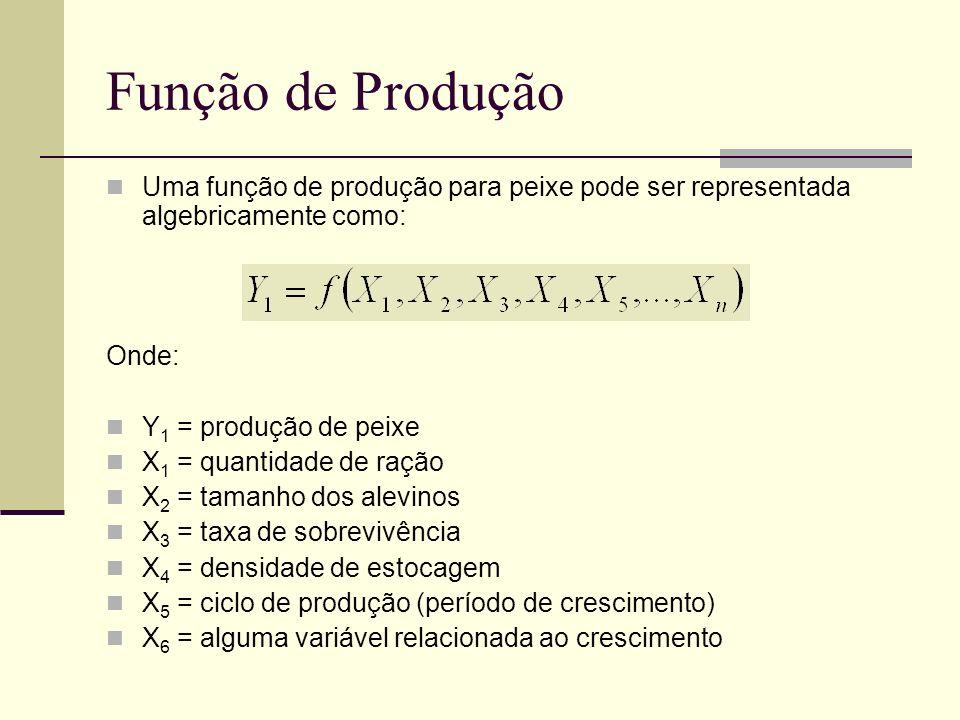 Função de Produção Uma função de produção para peixe pode ser representada algebricamente como: Onde: Y 1 = produção de peixe X 1 = quantidade de raçã