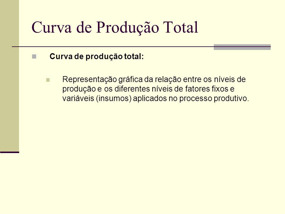 Curva de Produção Total Curva de produção total: Representação gráfica da relação entre os níveis de produção e os diferentes níveis de fatores fixos
