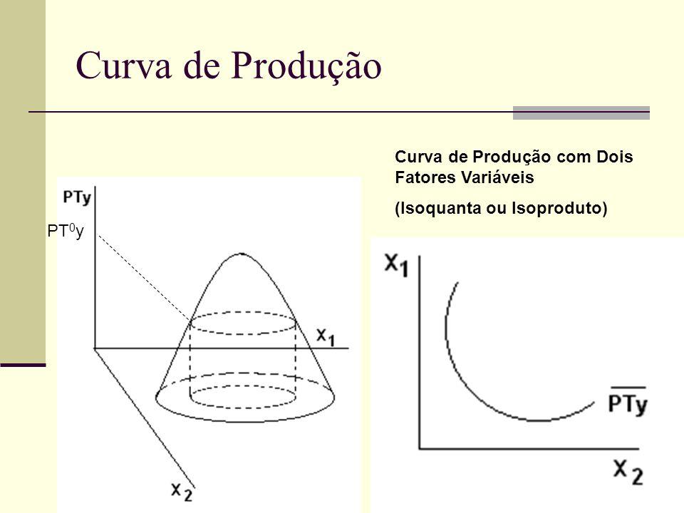 Curva de Produção PT 0 y Curva de Produção com Dois Fatores Variáveis (Isoquanta ou Isoproduto)