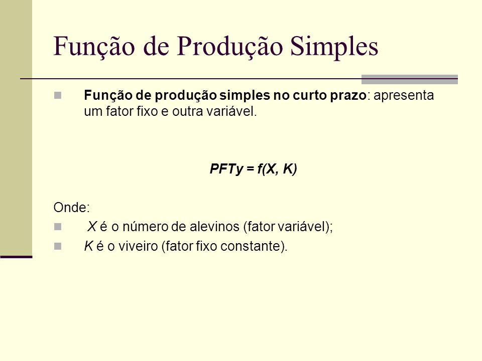 Função de Produção Simples Função de produção simples no curto prazo: apresenta um fator fixo e outra variável. PFTy = f(X, K) Onde: X é o número de a