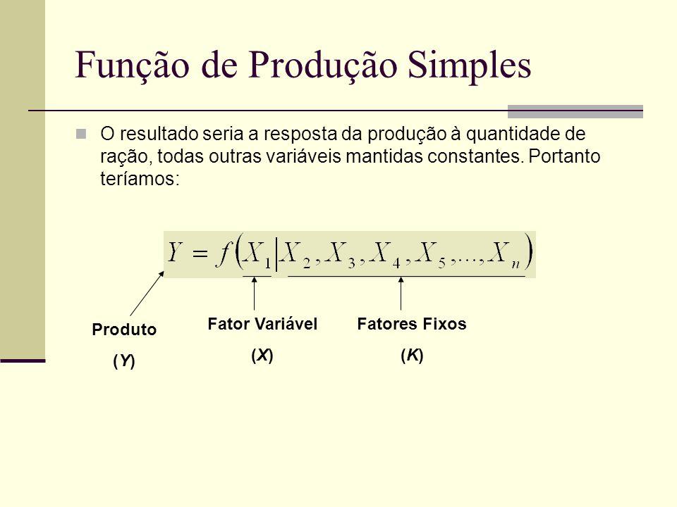 Função de Produção Simples O resultado seria a resposta da produção à quantidade de ração, todas outras variáveis mantidas constantes. Portanto teríam