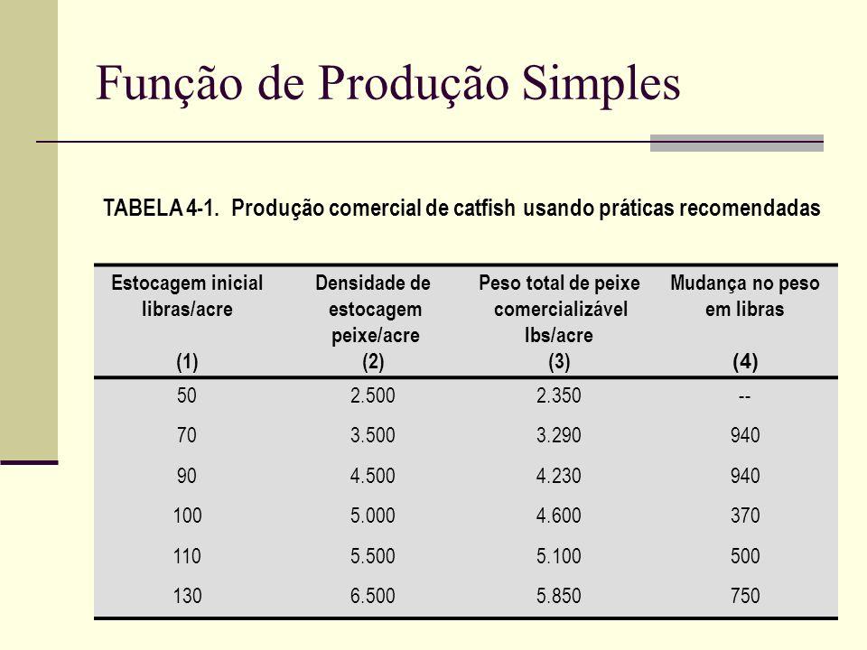 Função de Produção Simples TABELA 4-1. Produção comercial de catfish usando práticas recomendadas Estocagem inicial libras/acre (1) Densidade de estoc