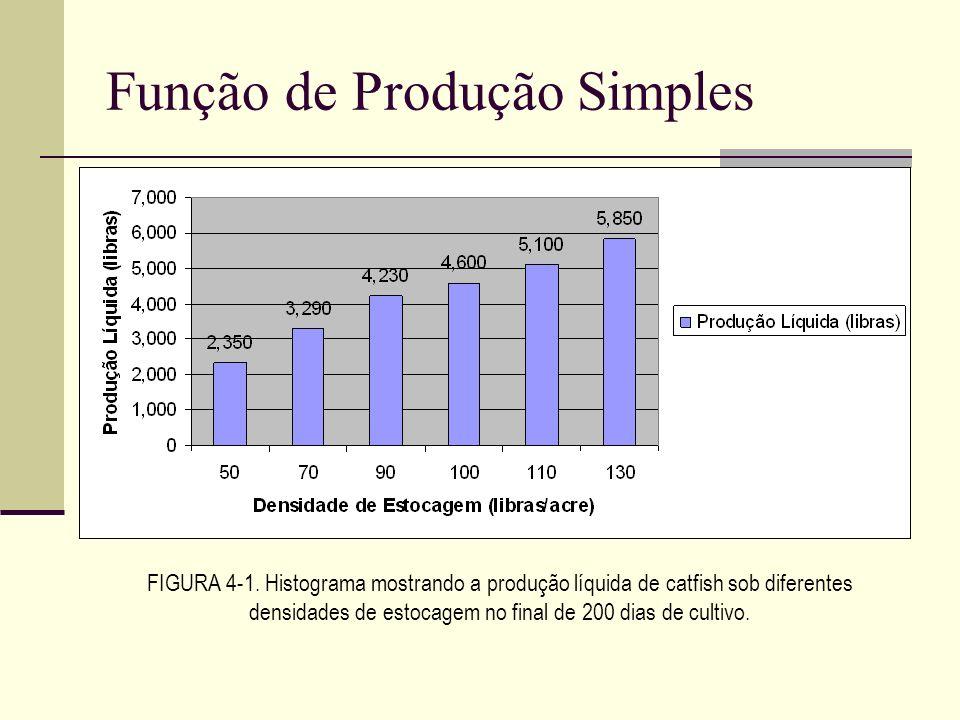 Função de Produção Simples FIGURA 4-1. Histograma mostrando a produção líquida de catfish sob diferentes densidades de estocagem no final de 200 dias