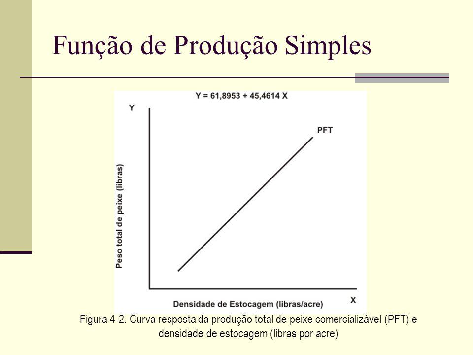 Função de Produção Simples Figura 4-2. Curva resposta da produção total de peixe comercializável (PFT) e densidade de estocagem (libras por acre)
