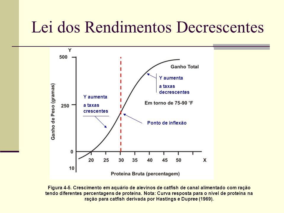 Lei dos Rendimentos Decrescentes Figura 4-5. Crescimento em aquário de alevinos de catfish de canal alimentado com ração tendo diferentes percentagens