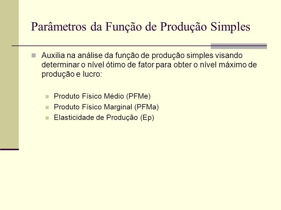 Parâmetros da Função de Produção Simples Auxilia na análise da função de produção simples visando determinar o nível ótimo de fator para obter o nível