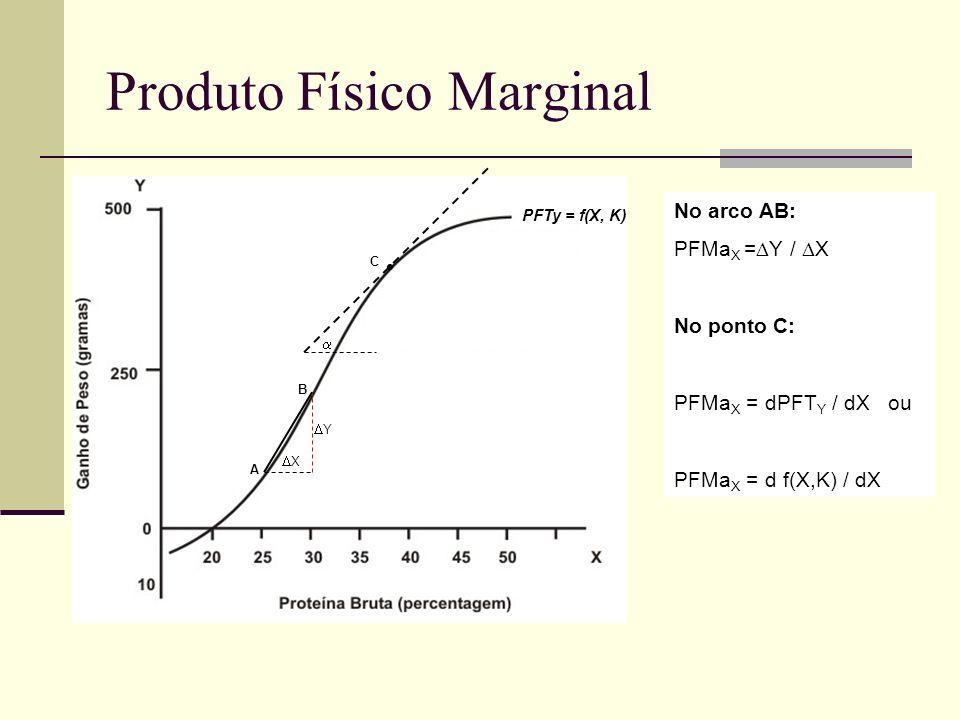 Produto Físico Marginal X Y A B No arco AB: PFMa X = Y / X No ponto C: PFMa X = dPFT Y / dX ou PFMa X = d f(X,K) / dX C PFTy = f(X, K)