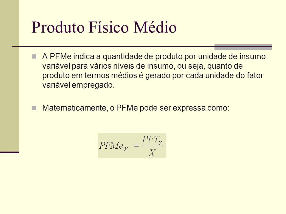 Produto Físico Médio A PFMe indica a quantidade de produto por unidade de insumo variável para vários níveis de insumo, ou seja, quanto de produto em