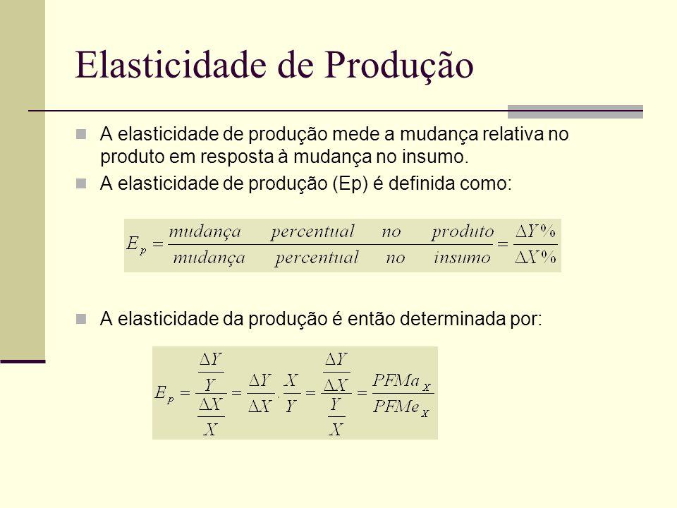 Elasticidade de Produção A elasticidade de produção mede a mudança relativa no produto em resposta à mudança no insumo. A elasticidade de produção (Ep