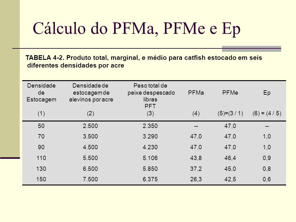 Cálculo do PFMa, PFMe e Ep TABELA 4-2. Produto total, marginal, e médio para catfish estocado em seis diferentes densidades por acre Densidade de Esto